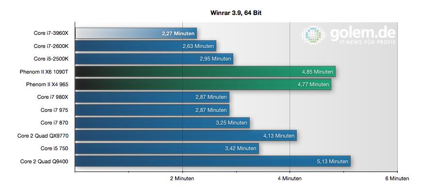 CPU Core i7-3960X im Test: Sechs Kerne gegen 56 GByte RAM - WinRAR kann mit vielen Threads umgehen