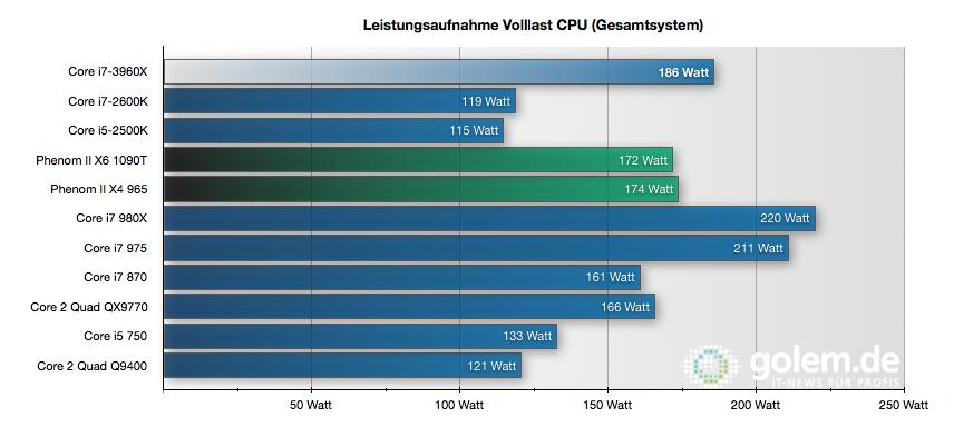 CPU Core i7-3960X im Test: Sechs Kerne gegen 56 GByte RAM - Unter Volllast braucht auch ein 3960X viel Strom