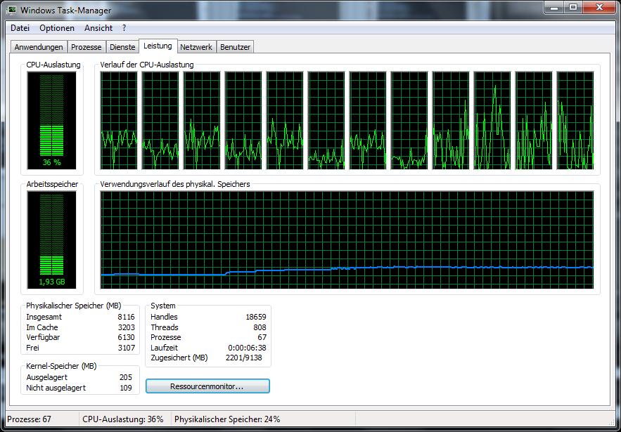 CPU Core i7-3960X im Test: Sechs Kerne gegen 56 GByte RAM - Lightroom 3.5 lastet Kerne ungleich aus