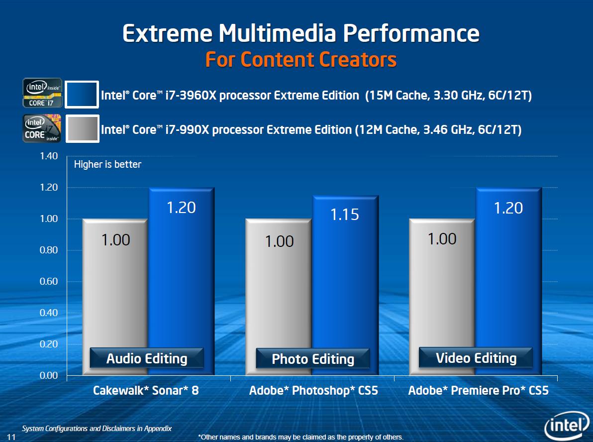 CPU Core i7-3960X im Test: Sechs Kerne gegen 56 GByte RAM - Auch Intel schafft nur 20 Prozent mehr
