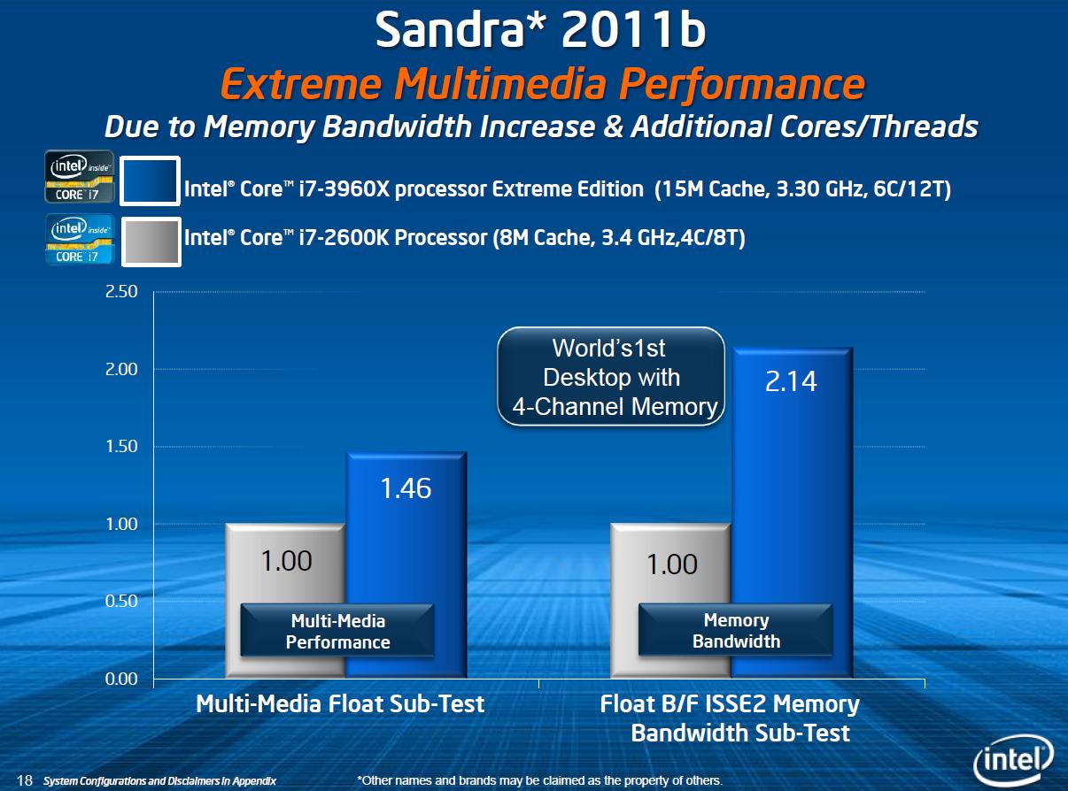 CPU Core i7-3960X im Test: Sechs Kerne gegen 56 GByte RAM - Speicherbandbreite in synthetischen Tests