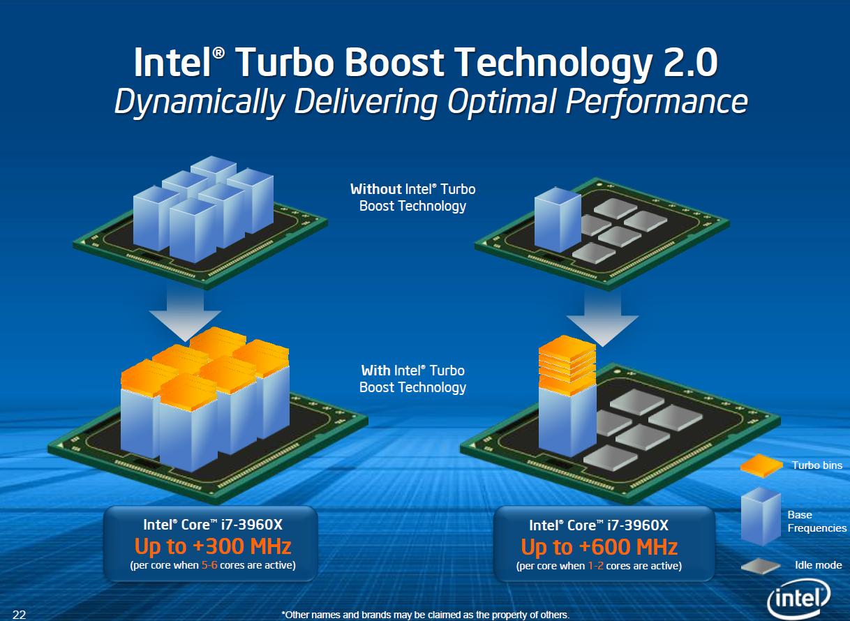 CPU Core i7-3960X im Test: Sechs Kerne gegen 56 GByte RAM - Der neue Turbo