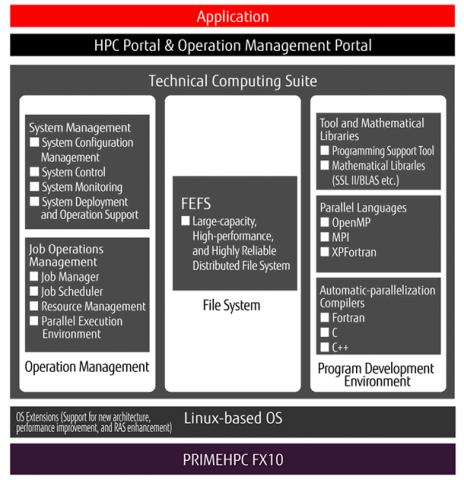Die Software-Layer des PrimeHPC (Bild: Fujitsu)