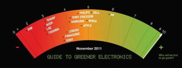 "Umweltranking ""Guide to Greener Electronics"" (Bild: Greenpeace)"