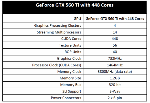 Daten der neuen GTX 560 Ti mit 448 Kernen (Bild: Nvidia)