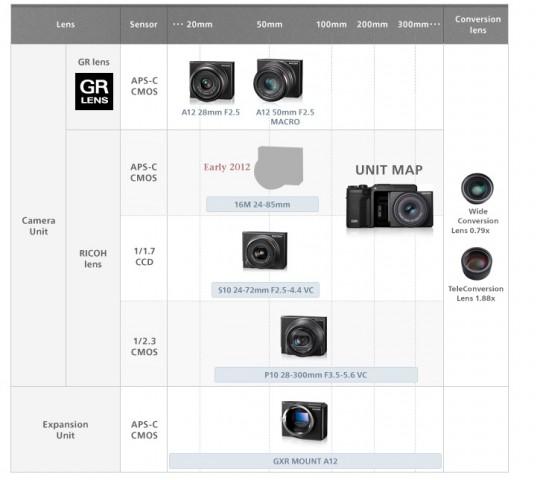 Ricohs Roadmap sieht Anfang 2012 ein Sensor-Objektivmodul mit 16 Megapixeln vor. (Bild: Ricoh Japan)