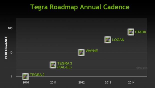 Jedes Jahr ein neuer Tegra (Bilder: Nvidia)
