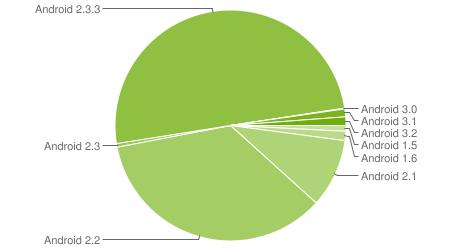 Chart zur aktuellen Android-Verteilung