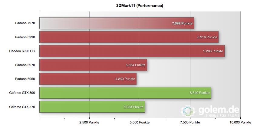 Radeon HD 7970 im Test: Die schnellste und sparsamste GPU kommt von AMD - 3DMark11 im Performance-Preset