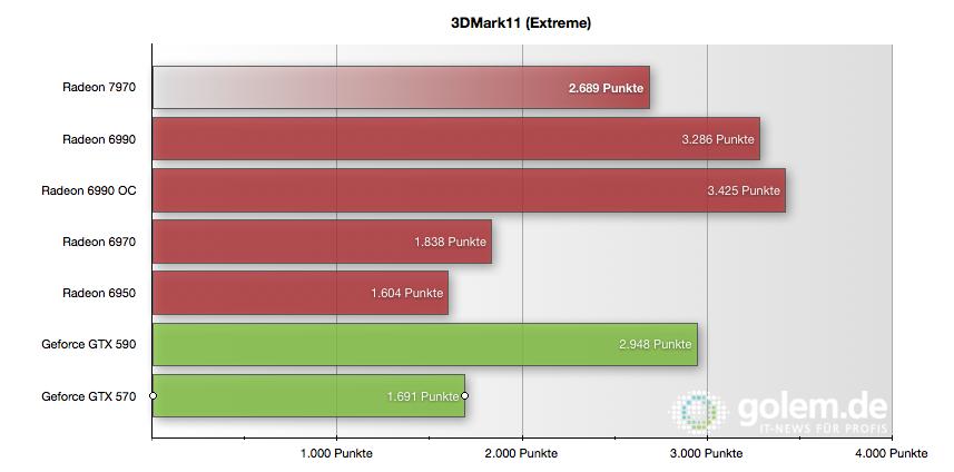 Radeon HD 7970 im Test: Die schnellste und sparsamste GPU kommt von AMD - 3DMark11 im Extreme-Preset