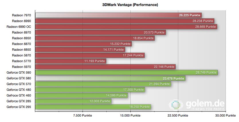 Radeon HD 7970 im Test: Die schnellste und sparsamste GPU kommt von AMD - 3DMark Vantage im Performance-Preset
