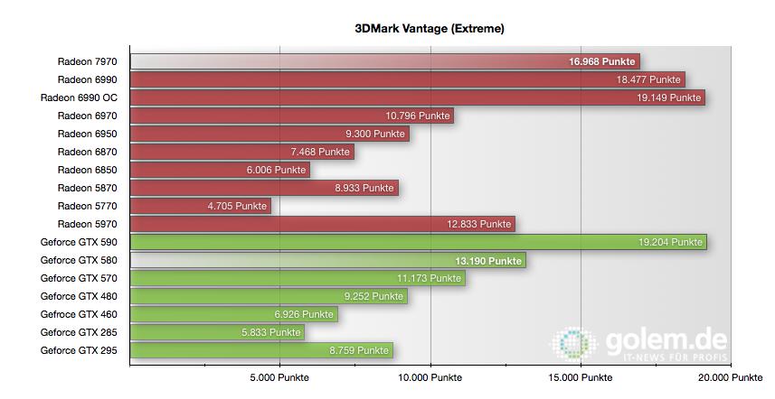 Radeon HD 7970 im Test: Die schnellste und sparsamste GPU kommt von AMD - 3DMark Vantage im Extreme-Preset