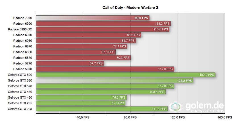 Radeon HD 7970 im Test: Die schnellste und sparsamste GPU kommt von AMD -  4xAA, 8xAF