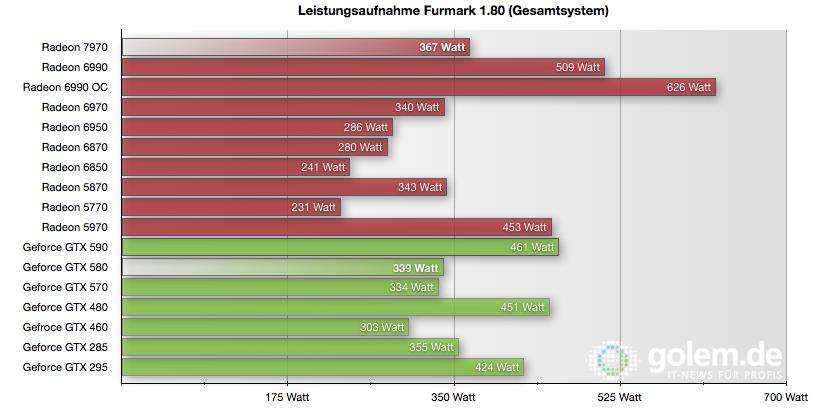 Radeon HD 7970 im Test: Die schnellste und sparsamste GPU kommt von AMD - Gesamtsystem nach 5 Minuten