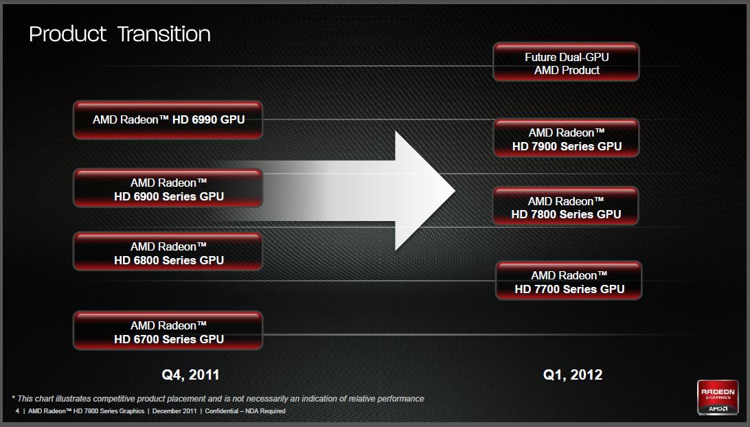 Radeon HD 7970 im Test: Die schnellste und sparsamste GPU kommt von AMD - Alle neuen Karten mit GCN