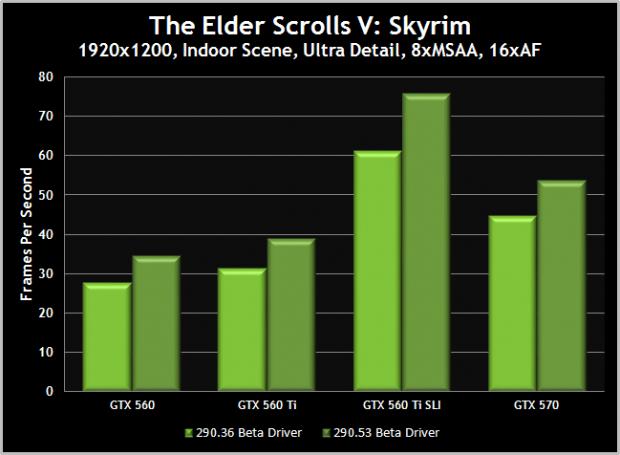 Die schattenlastigen Innenszenen von Skyrim sollen besonders vom Nvidia-Treiber Geforce 290.53 Beta profitieren. (Bild: Nvidia)