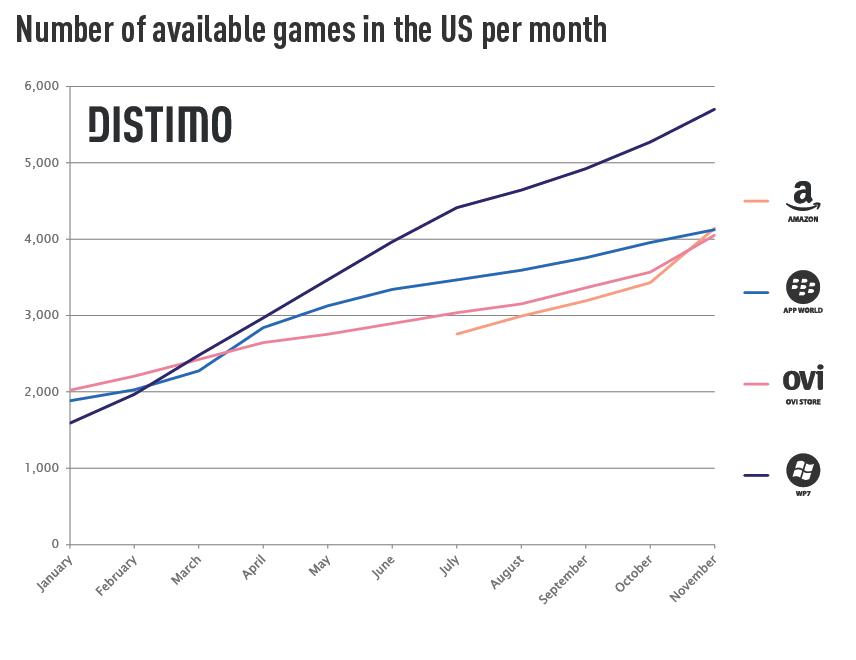 Viermal höhere Einnahmen: Apple App Store deutlich vor Android Market -