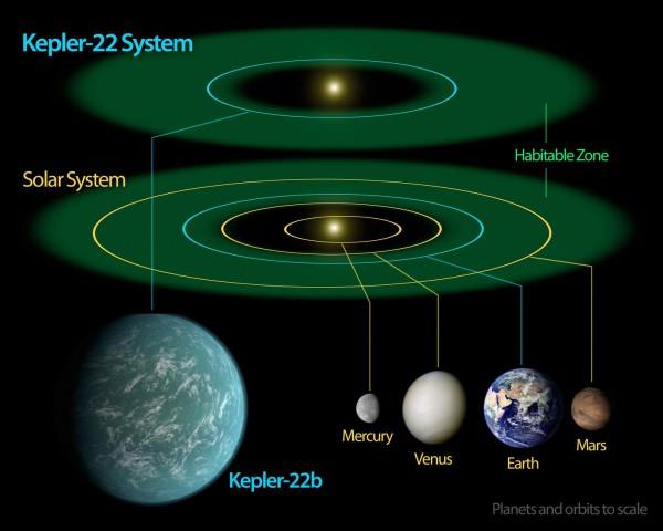 Wie die Erde hat auch Kepler 22b die richtige Entfernung zu seinem Stern, die angenehme Temperaturen und flüssiges Wasser ermöglichen. (Bild: Nasa)