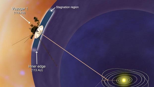 Am Ende angelangt: Voyager 1 verlässt bald unser Sonnensystem. (Bild: Nasa)