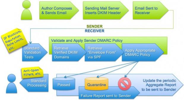 DMARC soll Spam und Phishing erschweren