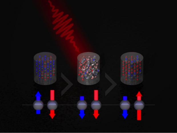 Der Laser dreht die Polarität des Magnetfelds um (Bild: Richard Evans, University of York)