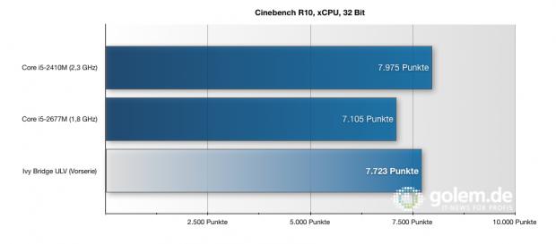 Die Ivy-Bridge-CPU ist trotz geringeren Takten der Vorserie schneller