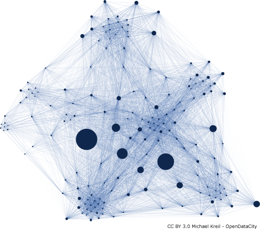 Korrelation zwischen Gesprächsteilnehmer und Uhrzeit und wie ähnlich diese sind