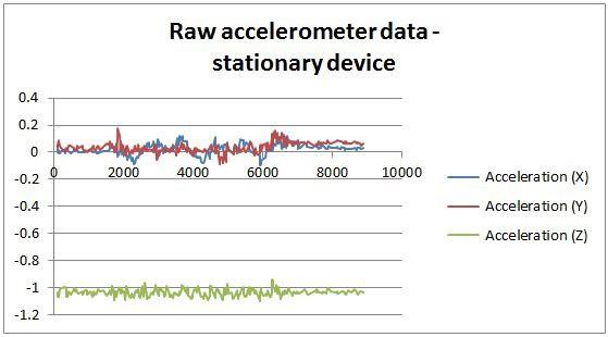 Sensor-Rohdaten eines ruhenden Geräts