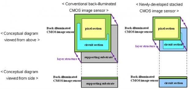 Prinzip des Stacked CMOS