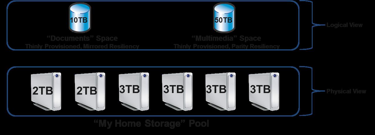 Windows 8: Storage Spaces gegen volle Festplatten - Thin Provisioning
