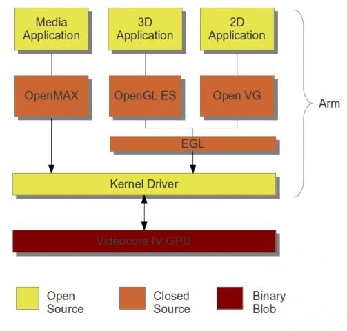 Der Treiber-Stack für das Raspberry Pi
