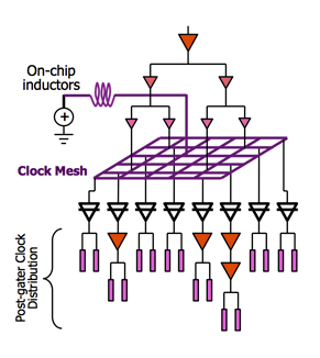 Das Prinzip des Spulen-Meshs in einer CPU (Bild: Cyclos)