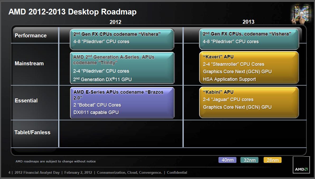 Roadmap: AMD will mehr SoCs statt immer mehr Kerne - Die FX-CPUs bekommen bis 2013 keinen Nachfolger