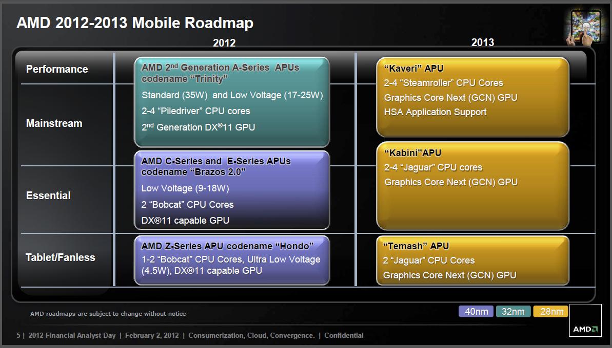 Roadmap: AMD will mehr SoCs statt immer mehr Kerne - 28 Nanometer bei Notebook-CPUs bietet AMD erst 2013
