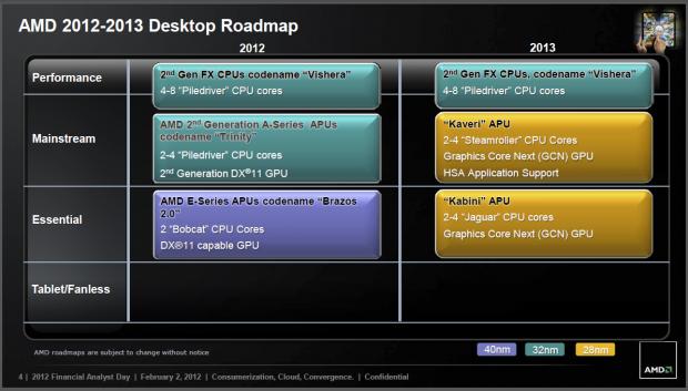 Die FX-CPUs bekommen bis 2013 keinen Nachfolger