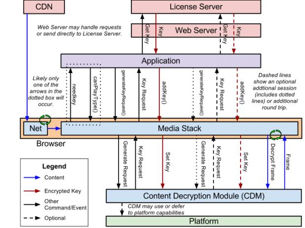 Encrypted Media Extensions - Stack-Übersicht (Bild: W3C)
