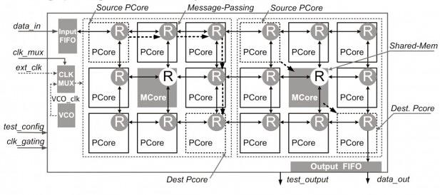 Blockdiagramm der Fudan-CPU: PCores rechnen, MCores steuern den Speicher.