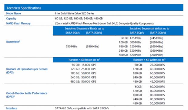 Technische Daten laut Intel