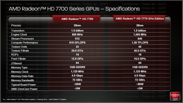 Daten der Radeon HD 7770 und 7750