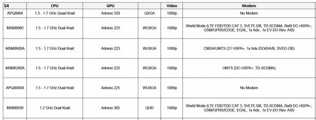 Daten der Snapdragon S4 (Ausschnitt, Tabelle von Qualcomm)