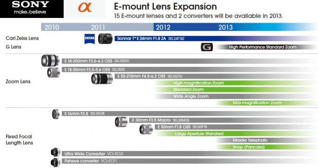 Sonys Objektiv-Roadmap für das NEX-System (Bild: Sony)