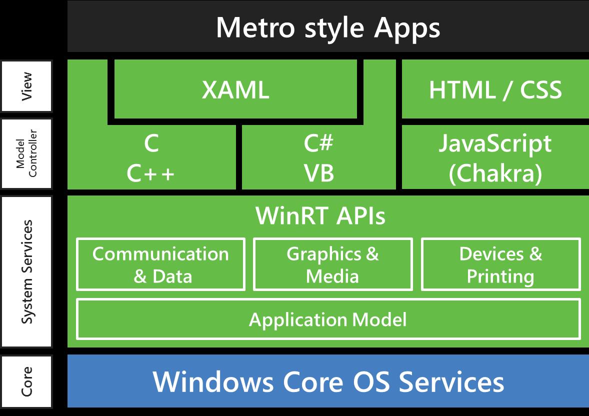 WOA: Windows 8 für ARM im Detail - Architektur von WinRT