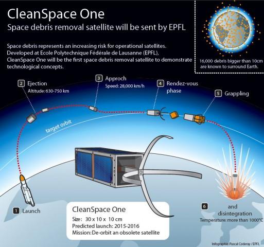 So soll der Einsatz des Cleanspace One aussehen. (Bild: EPFL)