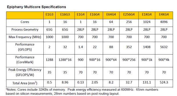 Die 65nm-CPUs sind schon gebaut, die 28nm-Chips Entwürfe (Bild: Adapteva)
