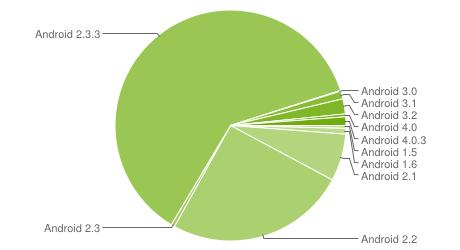 Chart zur Android-Verbreitung Ende Februar 2012