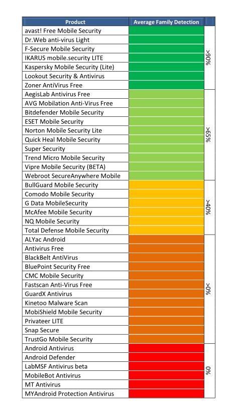 AV-Test: Viele Android-Virenscanner sind nutzlos - Testergebnis zu den 41 Android-Virenscannern (Quelle: AV-Test GmbH)