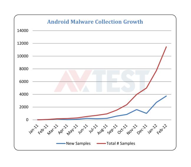 AV-Test: Viele Android-Virenscanner sind nutzlos - Die Zunahme von Android-Schadsoftware (Quelle: AV-Test GmbH)