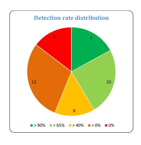 AV-Test: Viele Android-Virenscanner sind nutzlos - Menge der Virenscanner in den jeweiligen Testgruppen (Quelle: AV-Test GmbH)