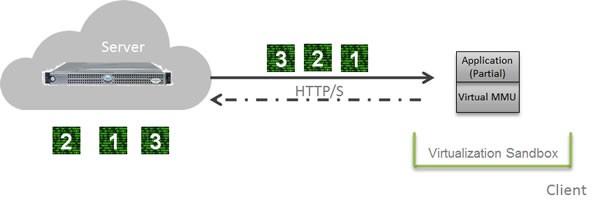 Cloudpaging nutzt eine virtuelle MMU.