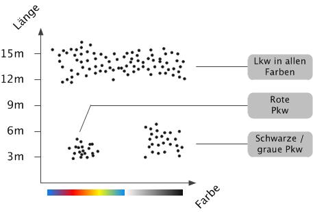 Merkmalsraum in den Dimensionen Farbe und Länge mit Datenpunkten für einige Fahrzeuge. In Wirklichkeit würde man die Farbe als Hue/Saturation/Value darstellen und zur Länge noch die Breite und die Höhe nehmen. Das wären bereits sechs Dimensionen und immer noch ein vereinfachtes Modell.